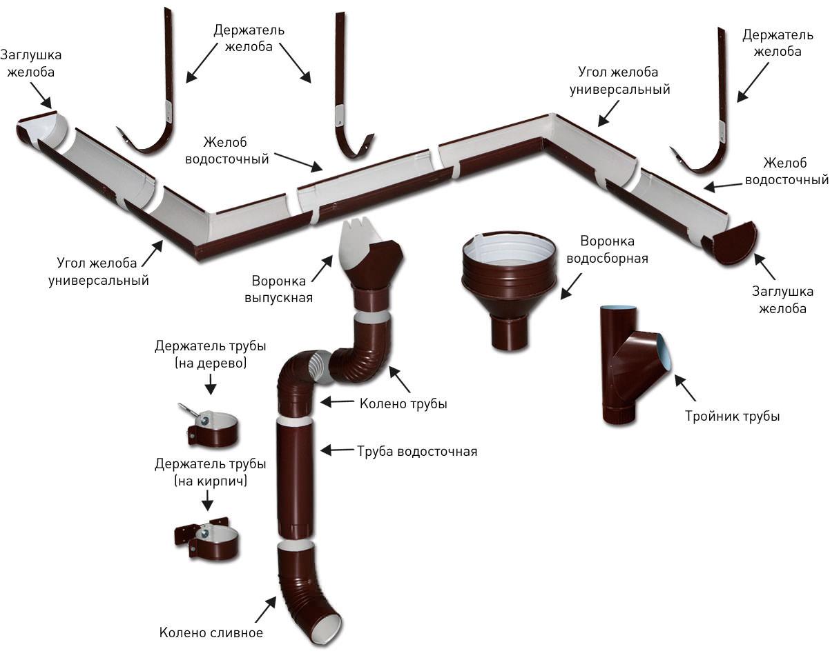 Схема сборки водосточной системы